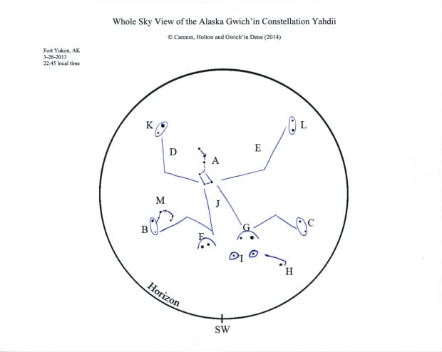 Alaskan Gwich'in constellation Yahdii