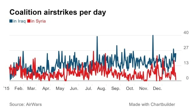 Coalition airstrikes in Middle East, 2015
