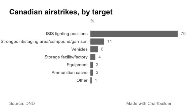 Canadian airstrikes in the Middle East, by target.