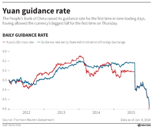 Yuan chart