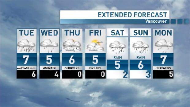 Get through a stormy couple of days for a short break at the end of the week.