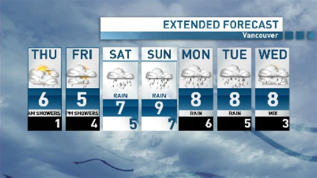 Just a few breaks over the next couple of days before a stormy weekend.