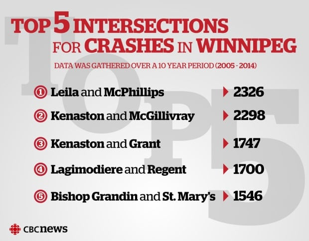 Top 5 intersections for crashes in Winnipeg