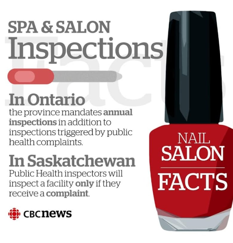 Nick at nail salon prompts health inspection in Regina | CBC