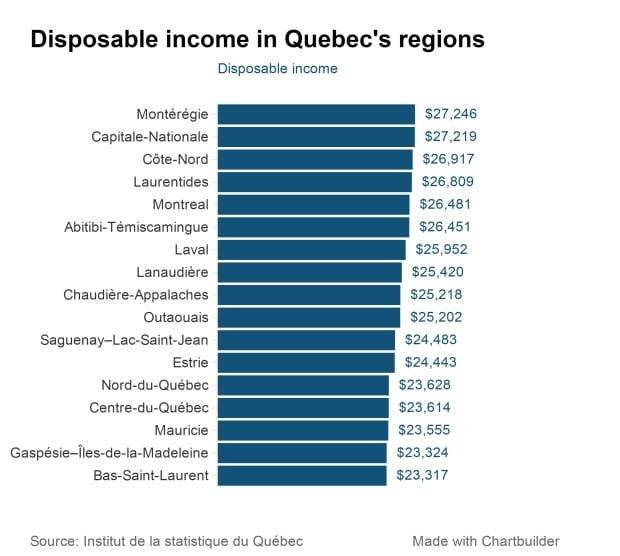 disposable income quebec regions