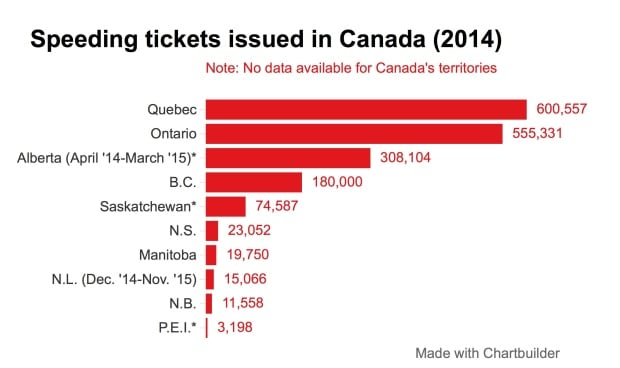Speeding tickets in Canada