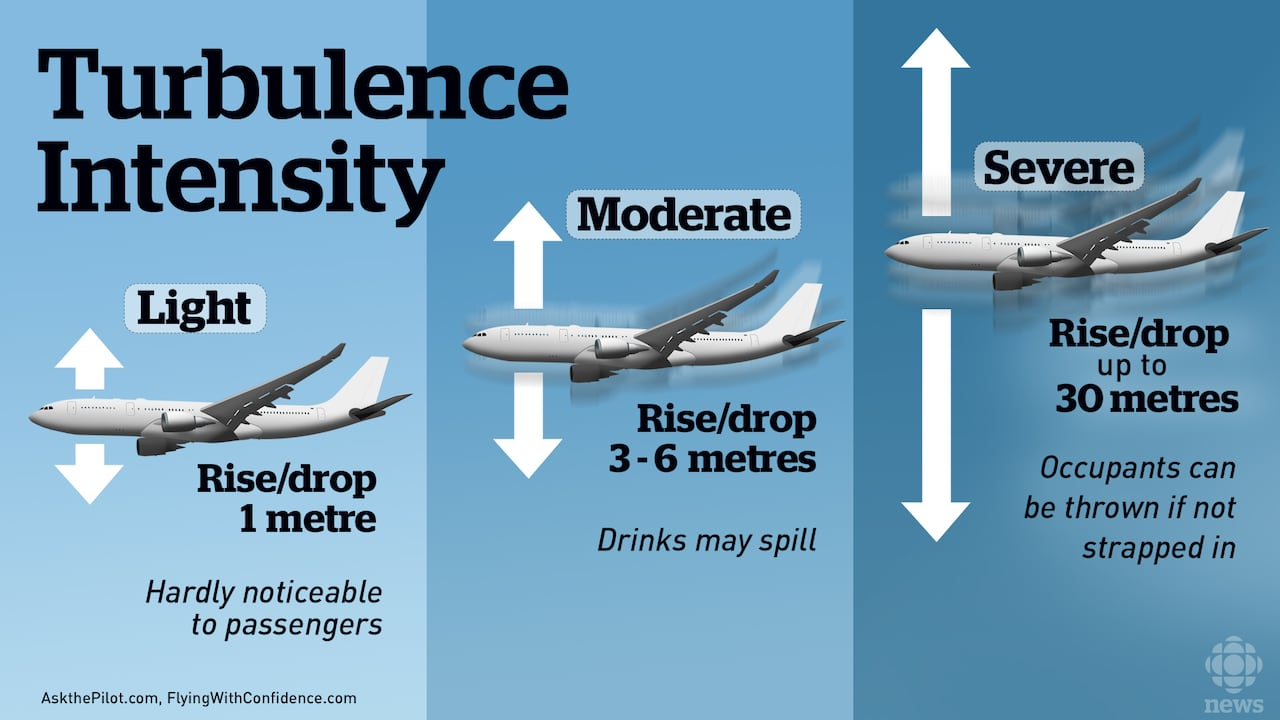 Violent turbulence: A look at what causes shakes mid-flight | CBC News
