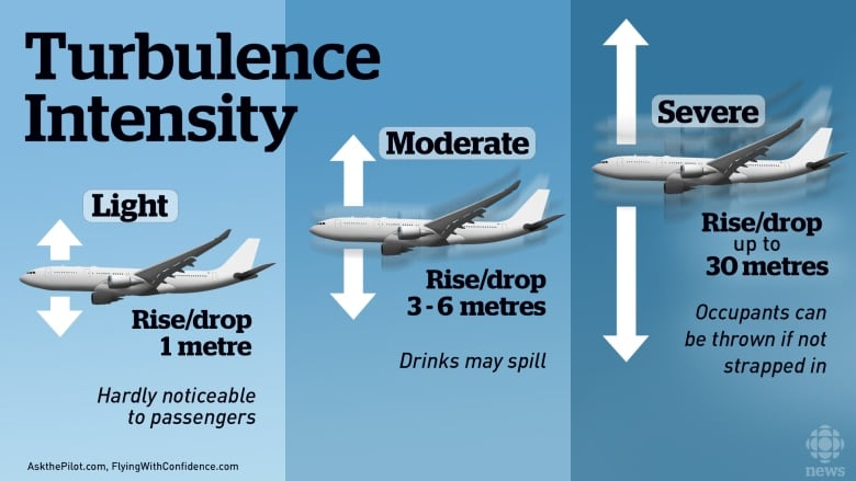 violent turbulence a look at what causes shakes mid flight cbc news