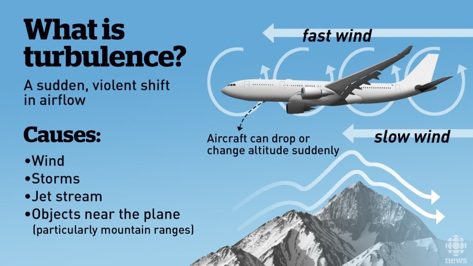 a look at wing turbulence and control in an aircraft