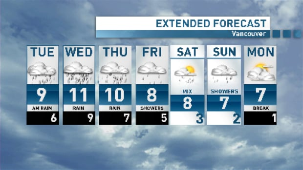 Pretty much rain all week for Vancouver with some mild mid-week temperatures.