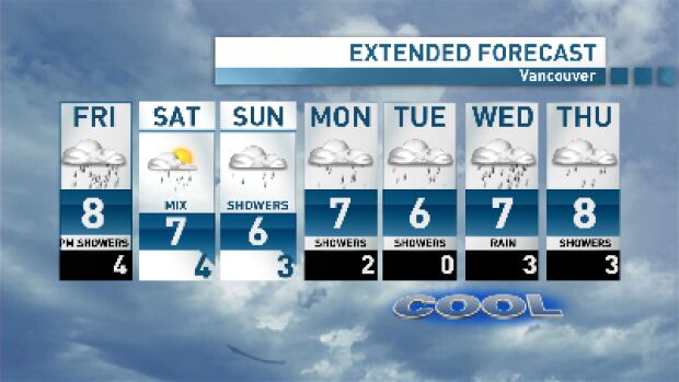 A few breaks this weekend but an otherwise cool and showery week ahead.