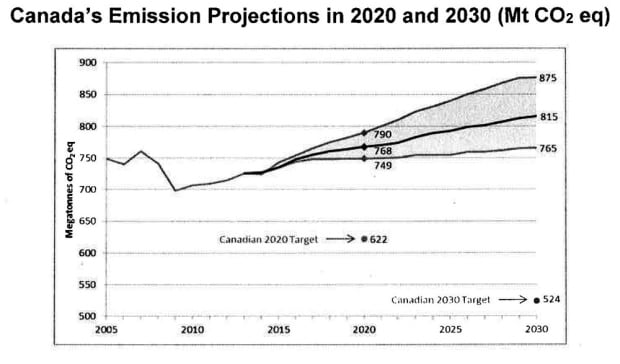 Revised 2015 Emissions Trends