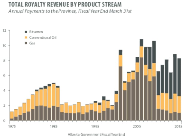 Alberta royalties by product