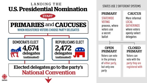 U.S. primaries and caucuses explainer