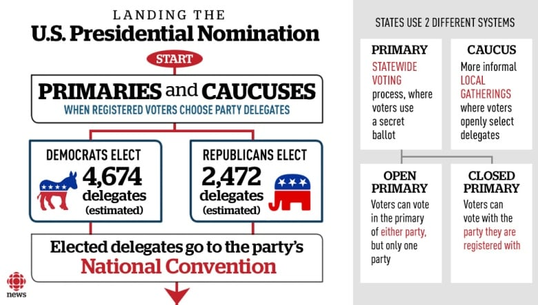 U.S. primaries and caucuses, which vary from state to ...