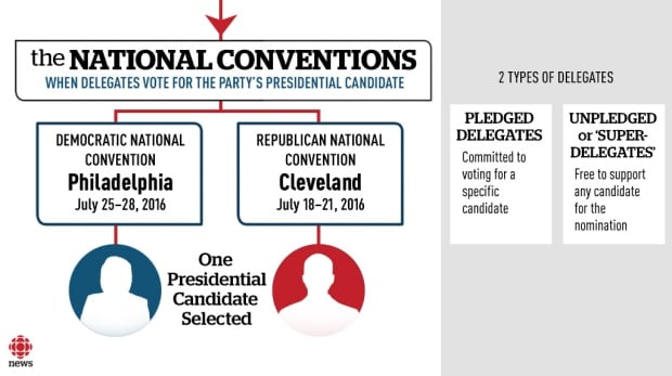 How U.S. presidential candidates are nominated explainer
