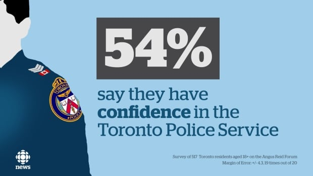Toronto police poll graphic confidence