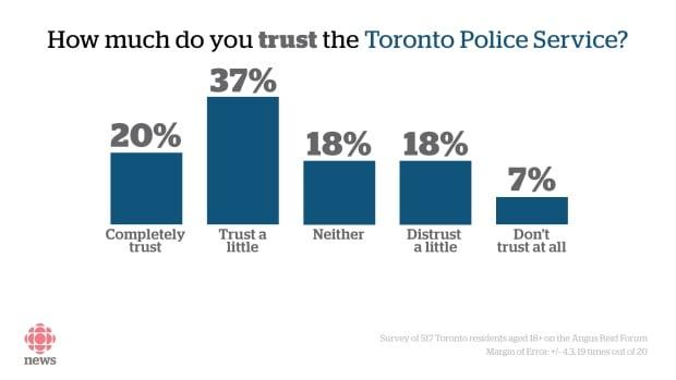 Toronto police poll citizen trust