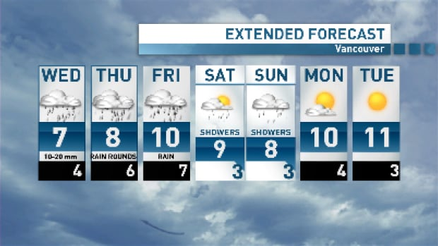 Vancouver will be visited by three low pressure systems over the next few days.