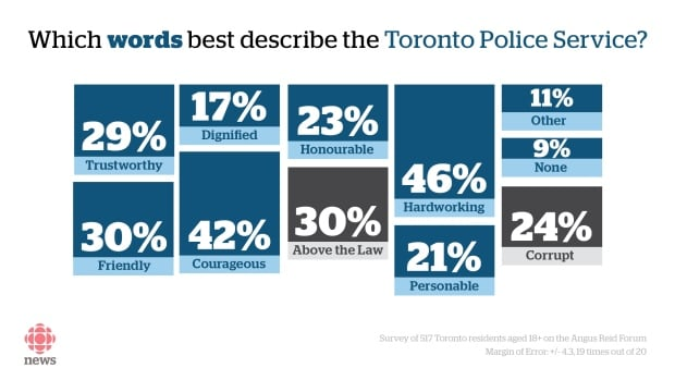 Words to describe toronto police graphic