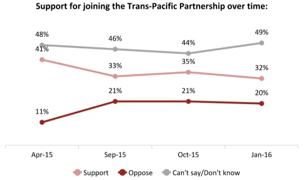 Poll on support for TPP, Angus Reid Institute