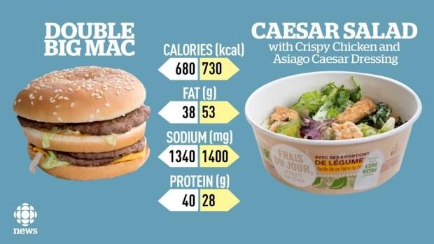 healthy fast food mcdonald s kale salad has more calories
