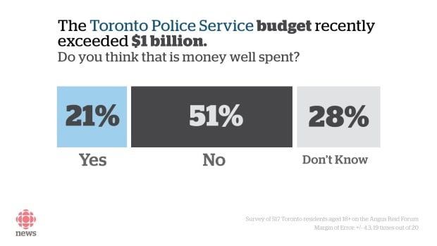 Toronto police poll budget well spent