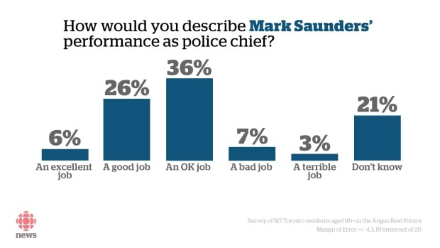 Toronto police poll Mark Saunders review
