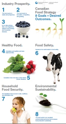 Food strategy poster