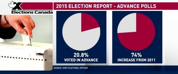 20150- Election Report - Advance Polls