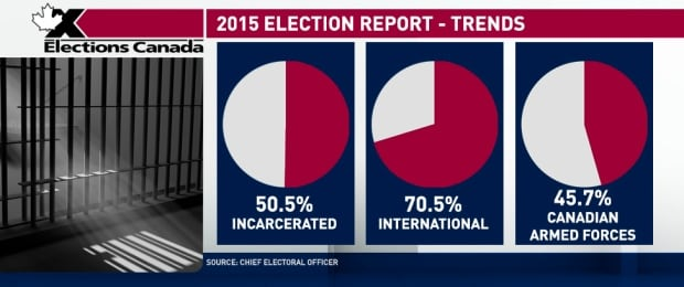 2015 Election Report - Trends