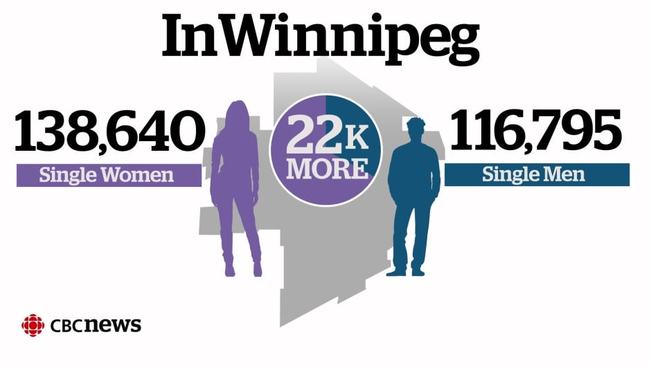 Single women outnumber men in Winnipeg's dating pool, data