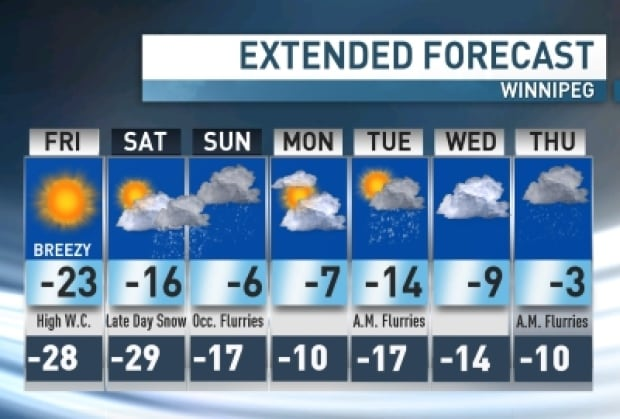 Extended weather forecast for Winnipeg