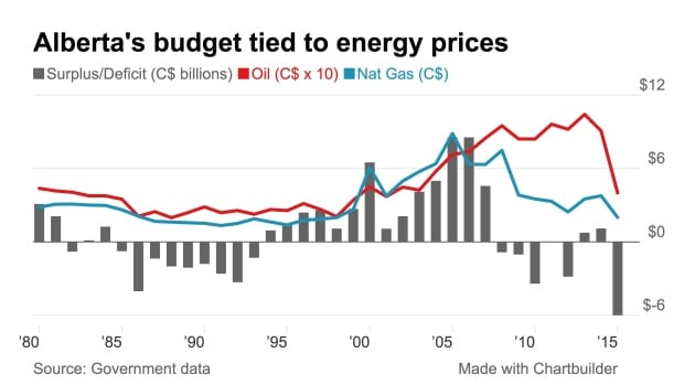 Alberta's budget tied to energy prices