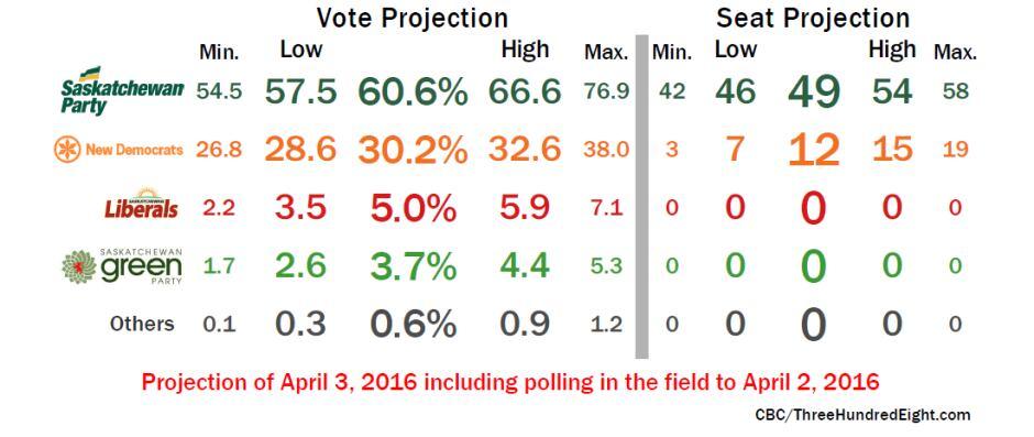 Saskatchewan projections, Apr. 3