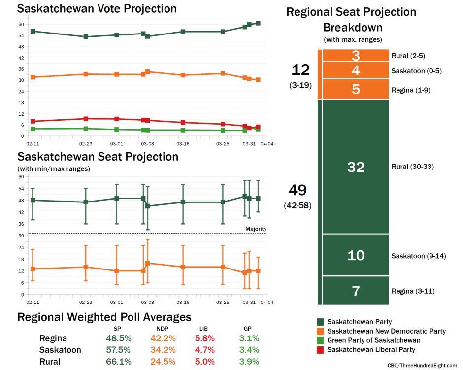 Saskatchewan projections 2, Apr. 3