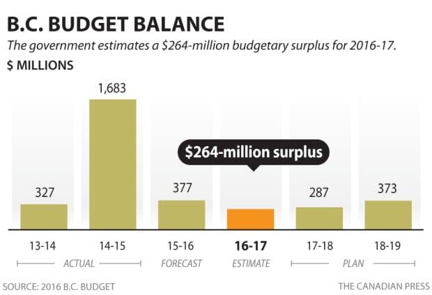 B.C. balanced budget