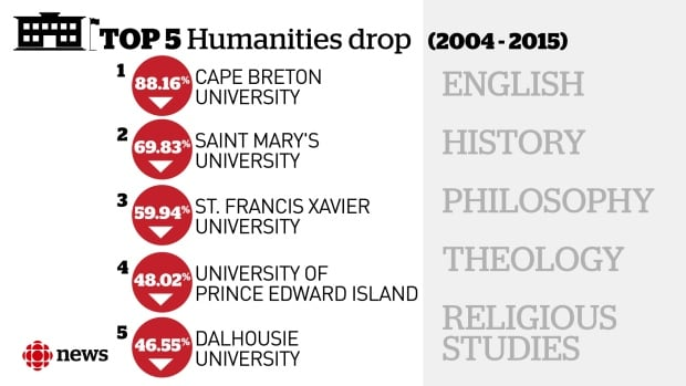 Humanities enrollment