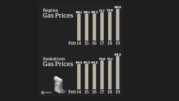 Gas prices have seen a dramatic jump over the last six days in Saskatchewan's two biggest cities.