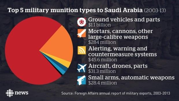 Military graph #2