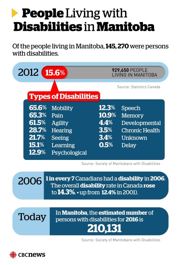 Manitobans with disabilities infographic