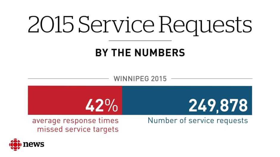 Infographic: 2015 City of Winnipeg service requests
