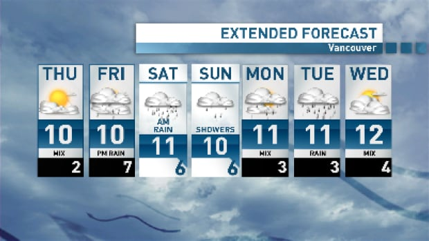 The rain closes in on Vancouver by Friday afternoon and it's a wet weekend ahead.