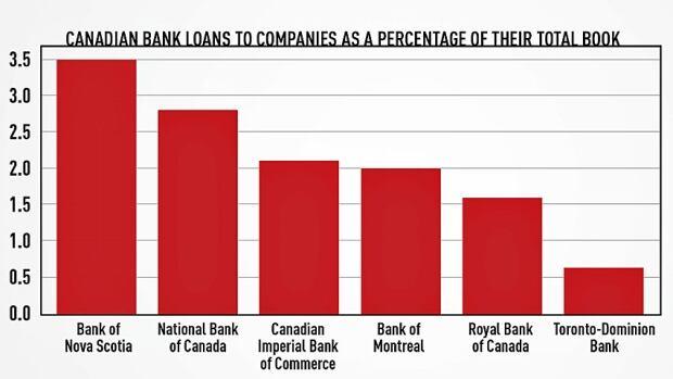 Loan chart