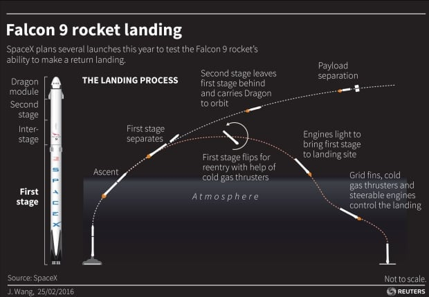 Reuters Falcon 9 rocket landing graphic