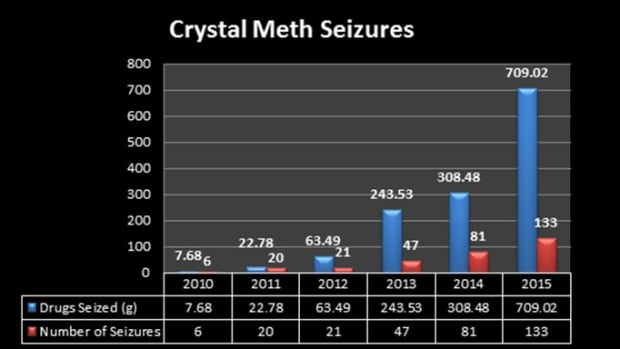 Crystal meth in Regina