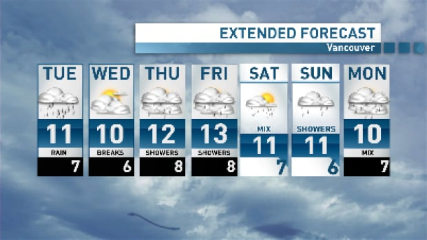 Vancouver will catch a bit of a break on Wednesday after a wash-out Tuesday, but then it's back to an unsettled pattern for the rest of the week.