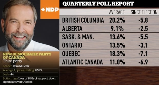 NDP quarterly polling averages, Mar. 2016