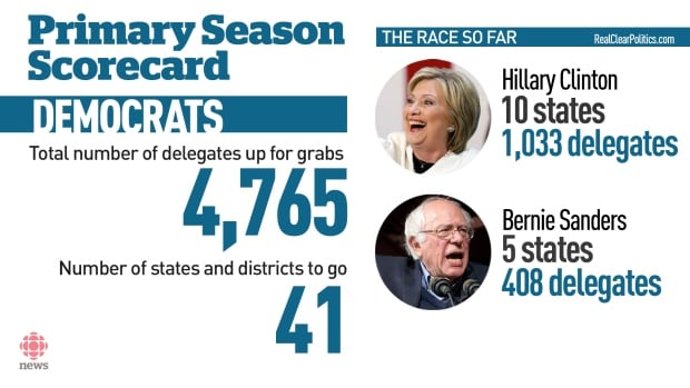 Democrat primaries scorecard