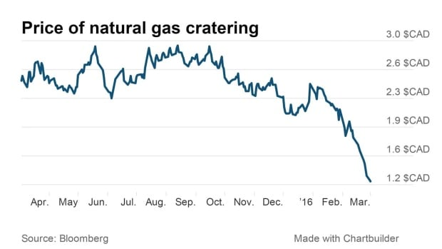 Price of natural gas cratering